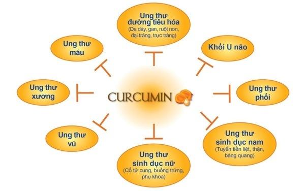 Supreme Nano Curcumin 95% hỗ trợ điều trị bênh ung thư da dày và làm đẹp